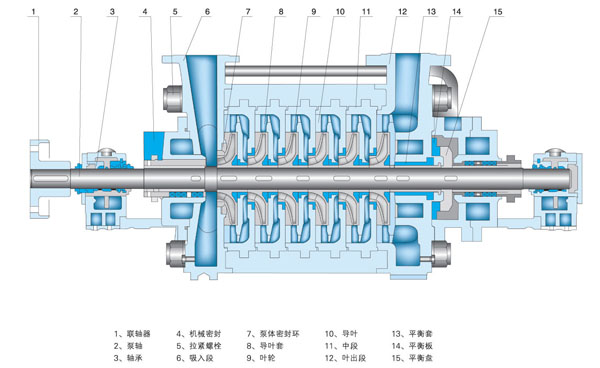 DG6-25X8型锅炉给水泵结构图