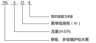 DG6-25X8型型锅炉给水泵型号意义